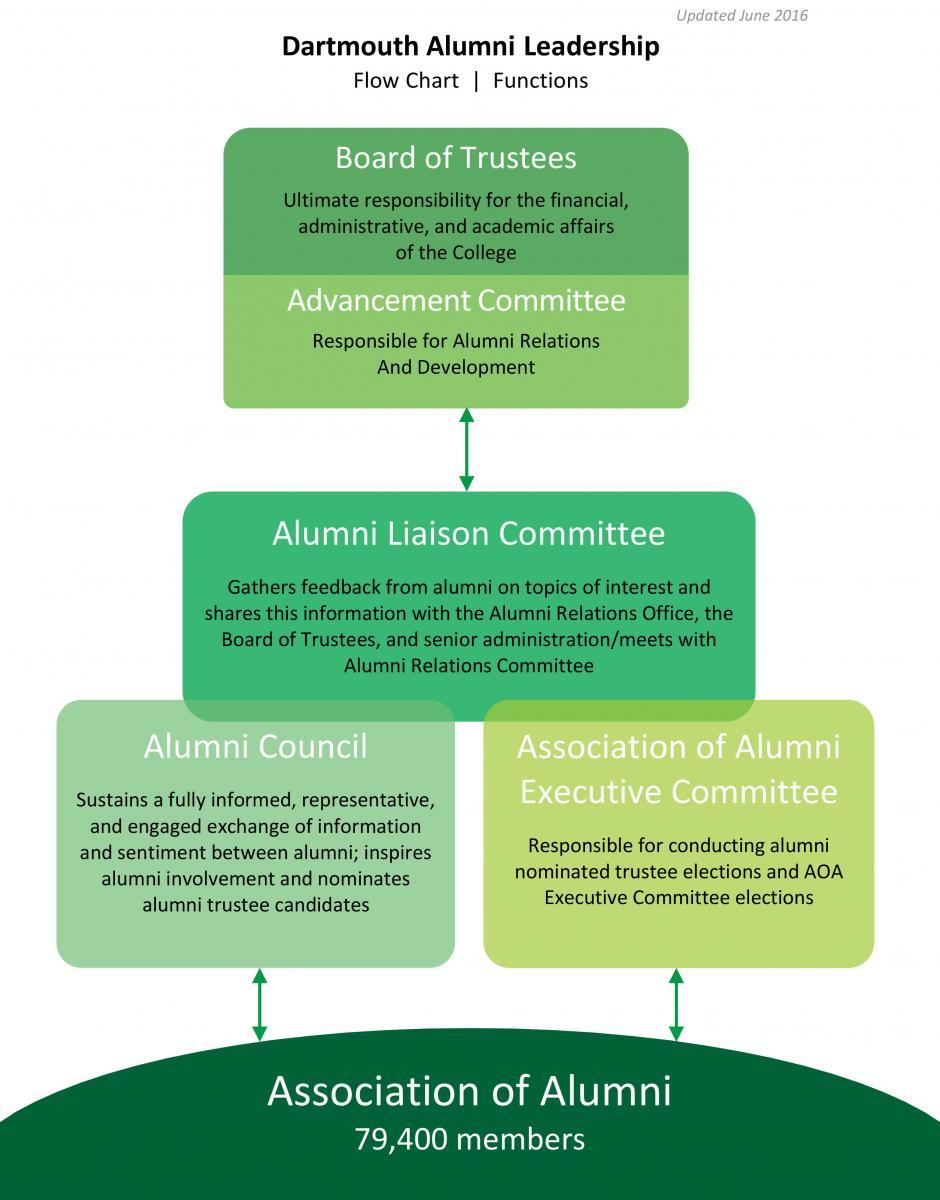 alumni leadership flowchart